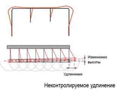 Неподвижные опоры ПЭ ПНД для труб любого диаметра